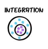 Intégration représentée par des points violets isolés dans un rond avec des points bleus